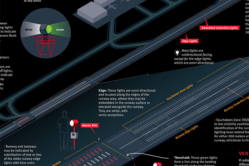 Runway Centerline Lighting System – Fondos de Pantalla