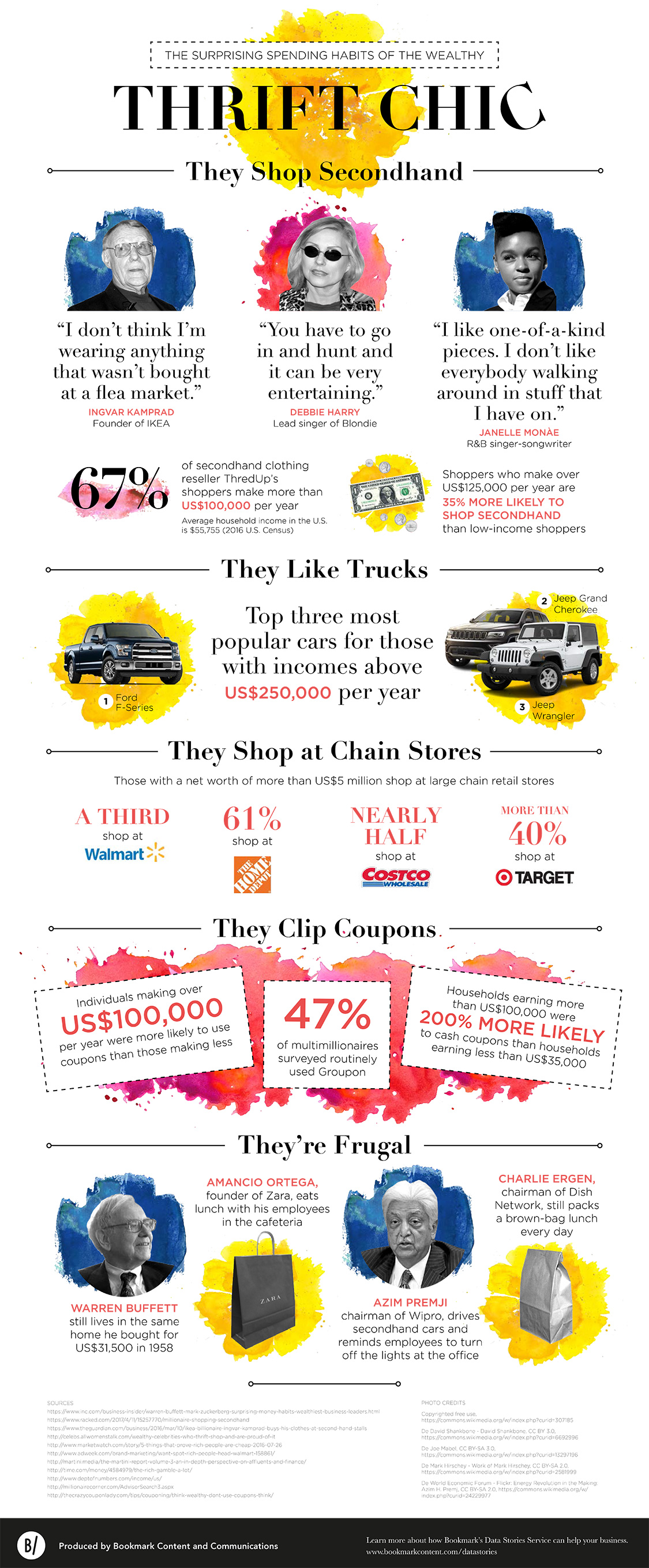 The Spending Habits of the Wealthy Infographic
