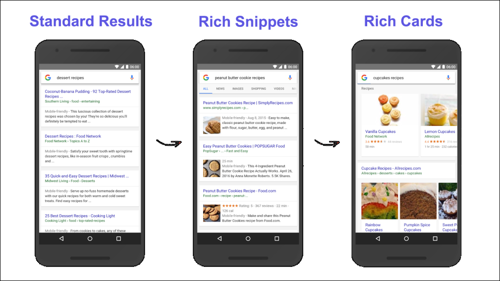 Mobile SEO for Rich results