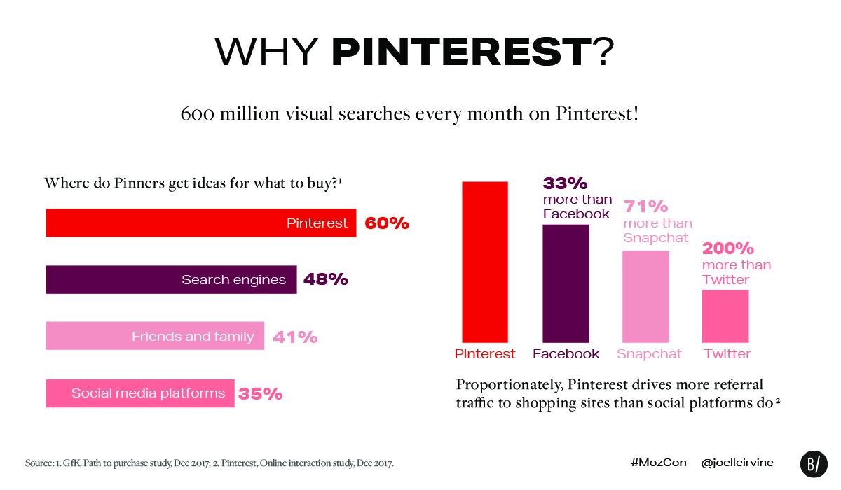 Pinterest visual search data