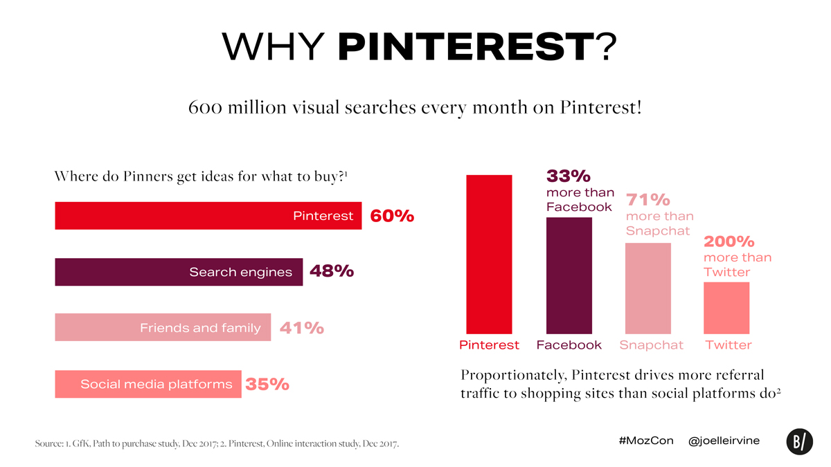 Pinterest Lens search and conversion data